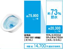 節水効果の高い設備で賢く節水